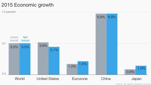 150413150545-economic-growth-2015-780x439