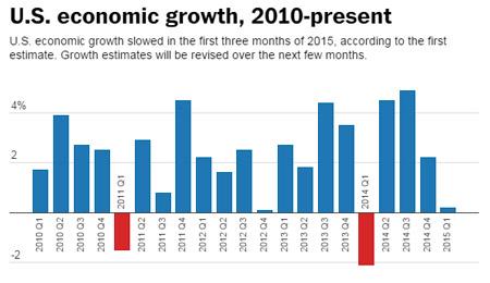 us-economy-2010-2015.jpg